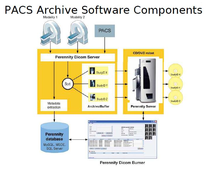 PACS Archive Software Component